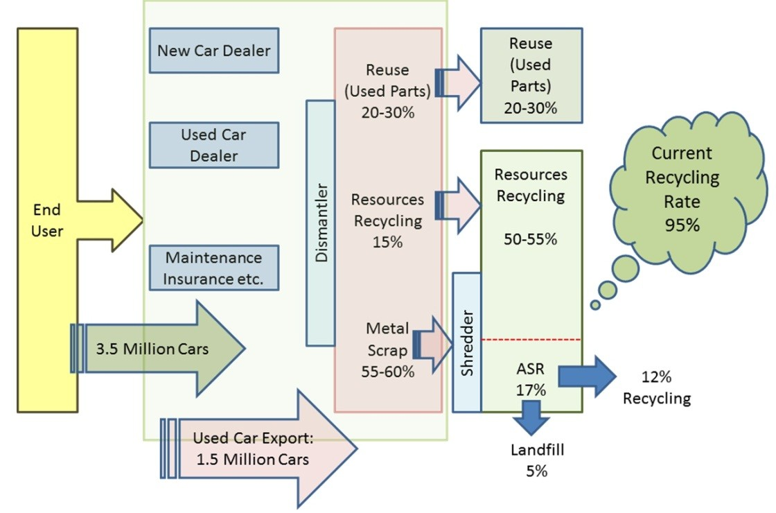 Auto-Recycling-Procedure-Flyer